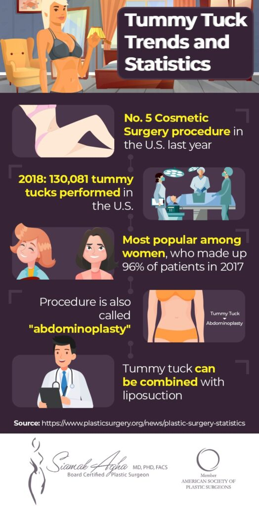 Infographic showing recent trends and statistics for tummy tuck surgery